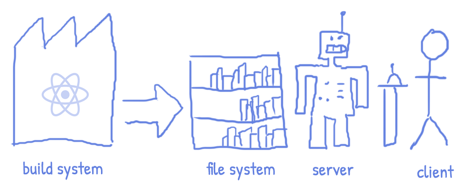 static rendering diagram